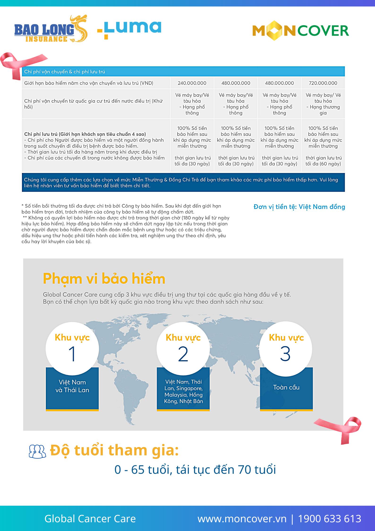Bảo hiểm điều trị ung thư quốc tế - Global Cancer Care